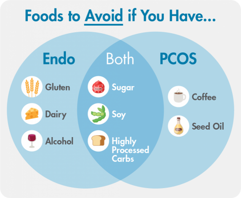 WHAT DO YOU EAT IF YOU HAVE PCOS OR ENDO?